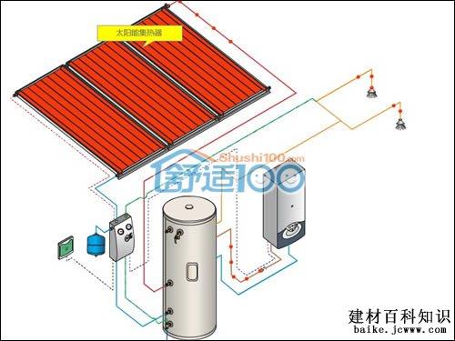 太阳能热水器运行原理